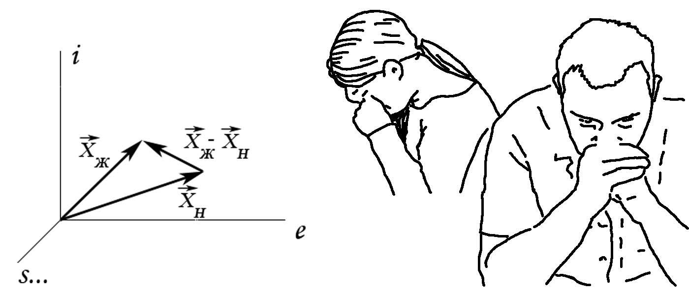 Парад невест. Глава 4. 4. Математическая модель совместимости характеров ( W4 = Х ). Сергей Недоруб.